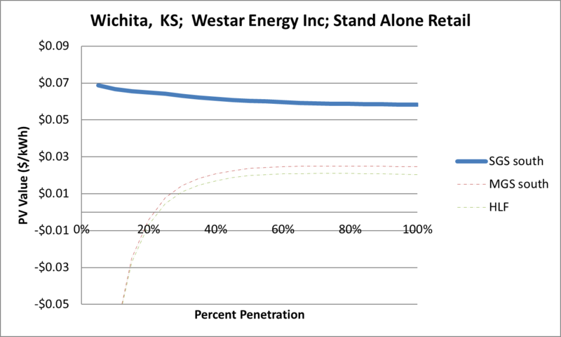 File:SVStandAloneRetail Wichita KS Westar Energy Inc.png