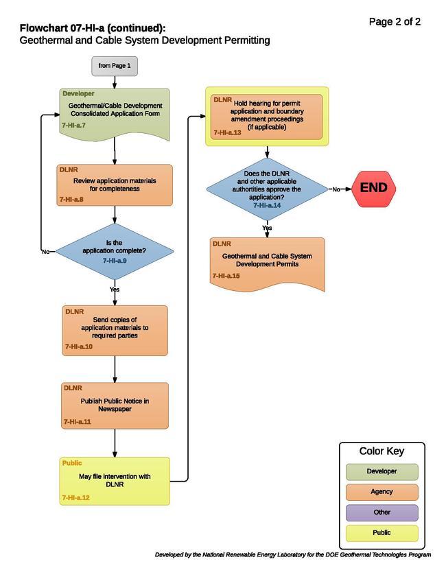 07HIAGeothermalAndCableSystemDevelopmentPermitting.pdf