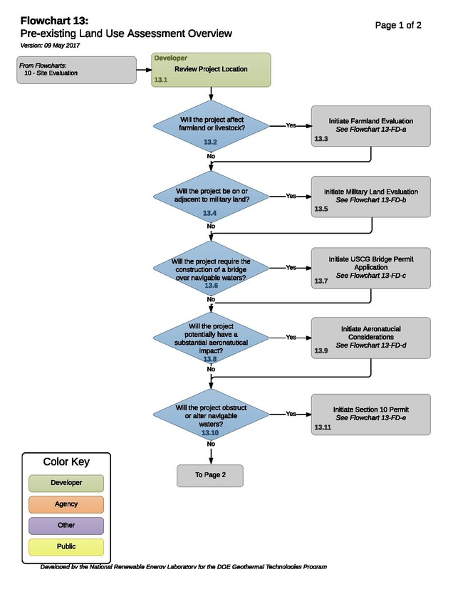 13(3) - S - Pre-existing Land Use Assessment Process 2017-5-09.pdf
