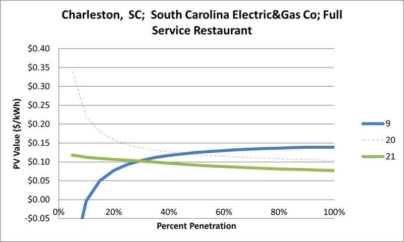 File:SVFullServiceRestaurant Charleston SC South Carolina Electric&Gas Co.png