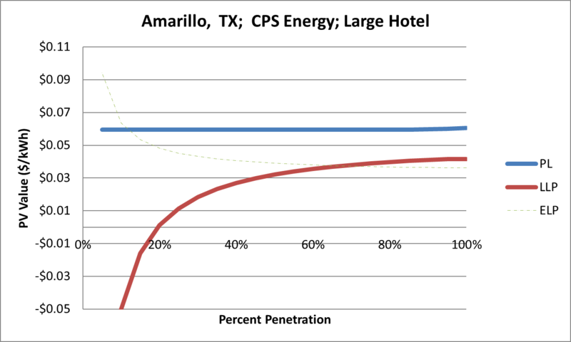 File:SVLargeHotel Amarillo TX CPS Energy.png