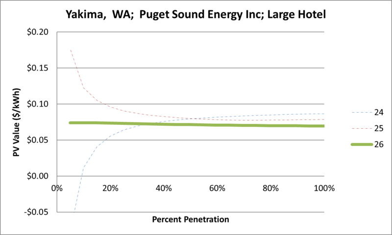 File:SVLargeHotel Yakima WA Puget Sound Energy Inc.png