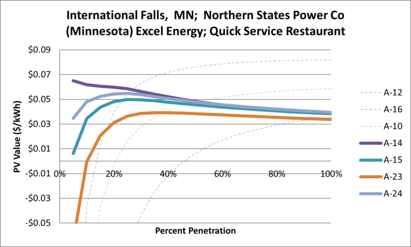 File:SVQuickServiceRestaurant International Falls MN Northern States Power Co (Minnesota) Excel Energy.png