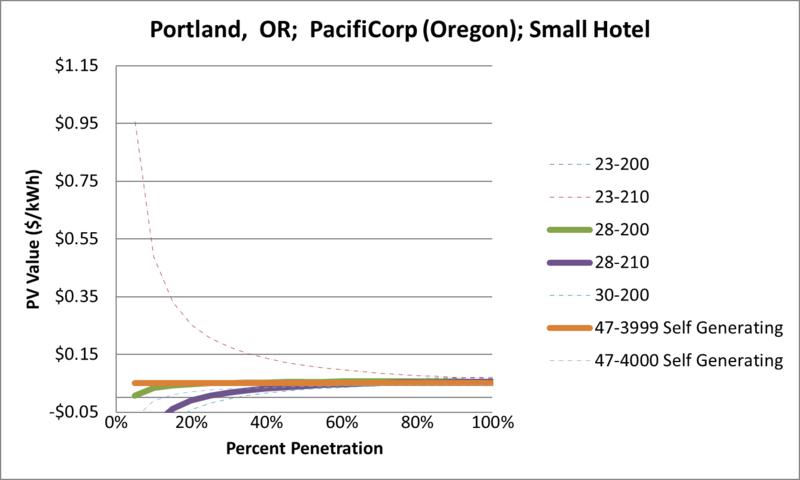 File:SVSmallHotel Portland OR PacifiCorp (Oregon).png