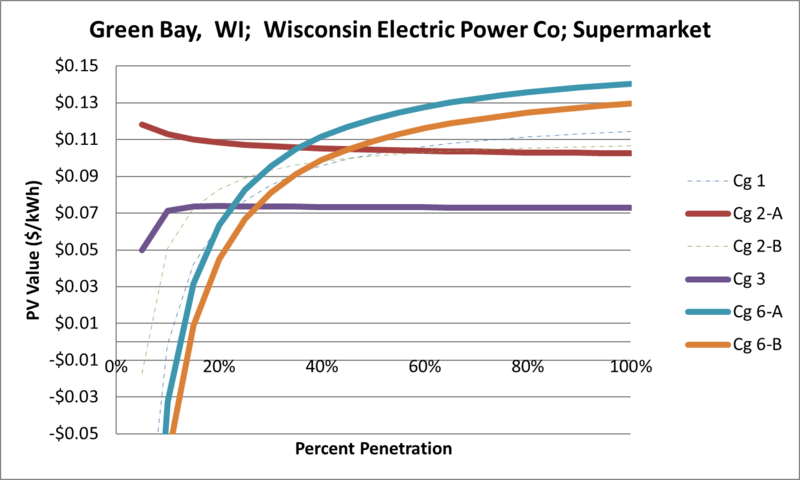 File:SVSupermarket Green Bay WI Wisconsin Electric Power Co.png