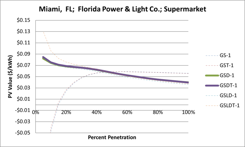 File:SVSupermarket Miami FL Florida Power & Light Co..png