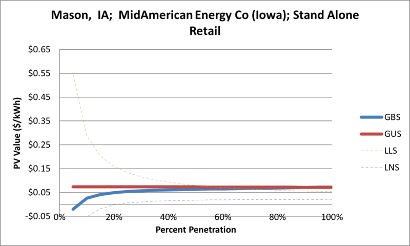 File:SVStandAloneRetail Mason IA MidAmerican Energy Co (Iowa).png