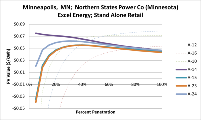 File:SVStandAloneRetail Minneapolis MN Northern States Power Co (Minnesota) Excel Energy.png