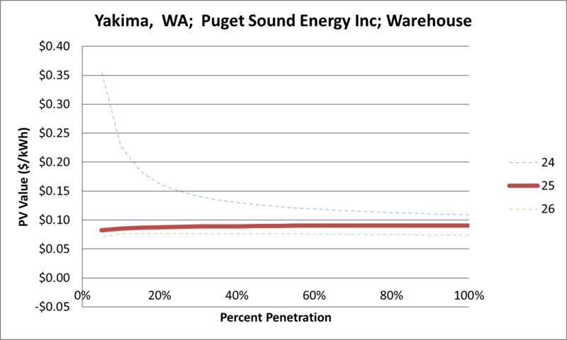 File:SVWarehouse Yakima WA Puget Sound Energy Inc.png