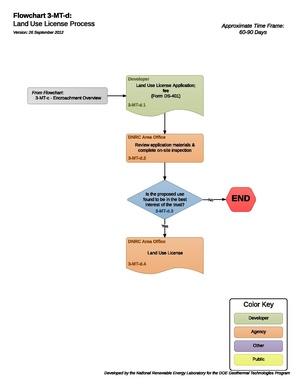 03MTDLandUseLicenseProcess (1).pdf