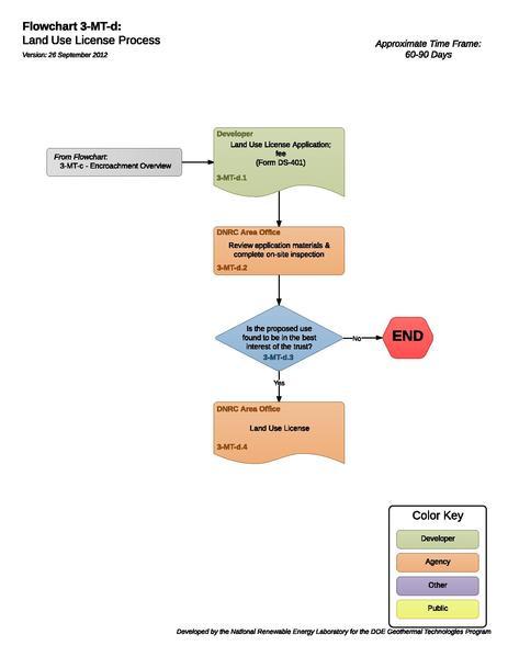 File:03MTDLandUseLicenseProcess (1).pdf