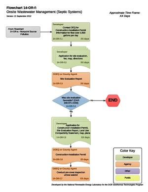 14ORFOnsiteWastewaterManagementSepticSystems.pdf