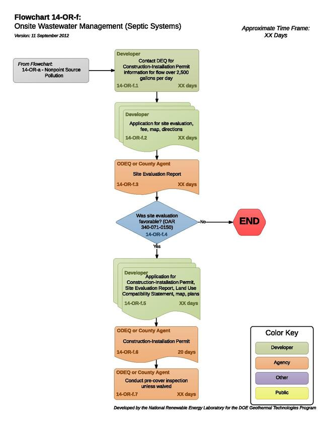 RAPID/Roadmap/14-OR-f - Open Energy Information