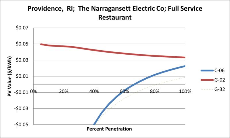 File:SVFullServiceRestaurant Providence RI The Narragansett Electric Co.png