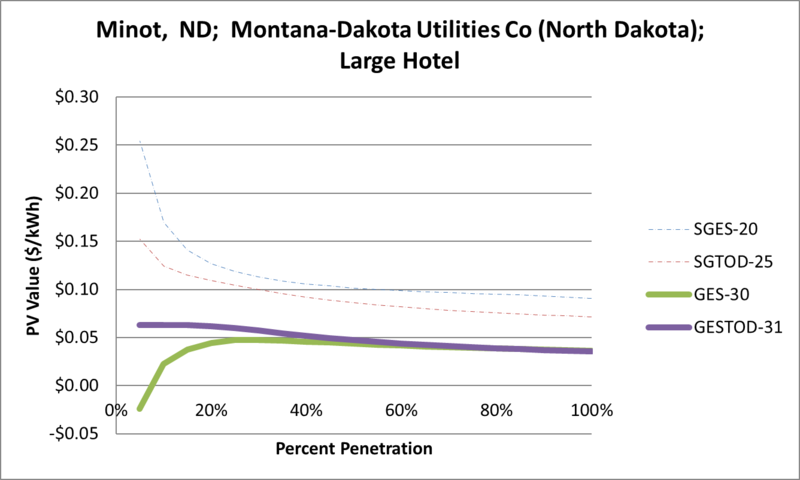 File:SVLargeHotel Minot ND Montana-Dakota Utilities Co (North Dakota).png