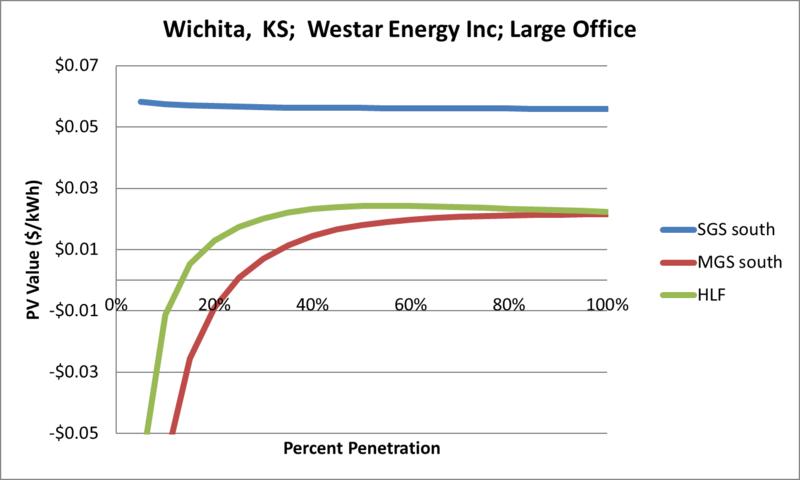 File:SVLargeOffice Wichita KS Westar Energy Inc.png