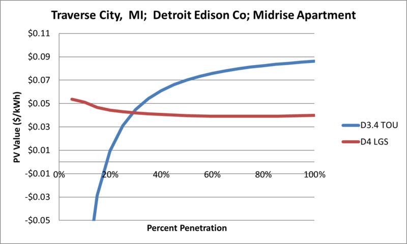 File:SVMidriseApartment Traverse City MI Detroit Edison Co.png