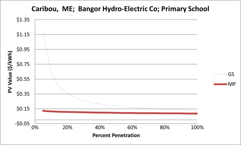File:SVPrimarySchool Caribou ME Bangor Hydro-Electric Co.png