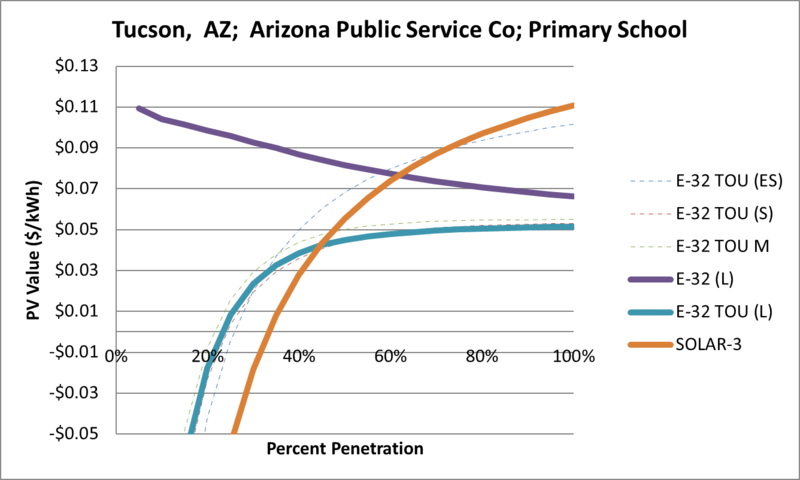 File:SVPrimarySchool Tucson AZ Arizona Public Service Co.png
