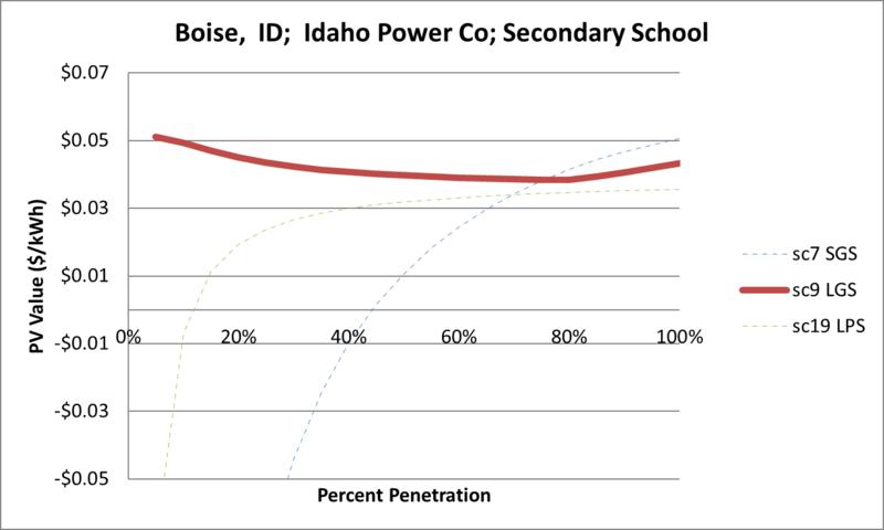 File:SVSecondarySchool Boise ID Idaho Power Co.png