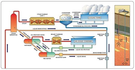 schematic of blundell geothermal power plant steam unit 1 and binary unit 2