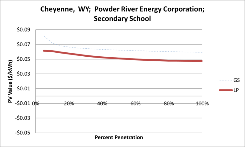 File:SVSecondarySchool Cheyenne WY Powder River Energy Corporation.png