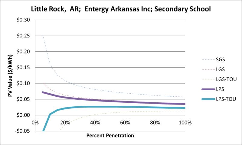 File:SVSecondarySchool Little Rock AR Entergy Arkansas Inc.png