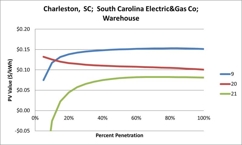 File:SVWarehouse Charleston SC South Carolina Electric&Gas Co.png
