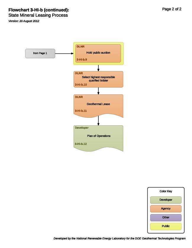 03HIBStateMineralLeasingProcess.pdf