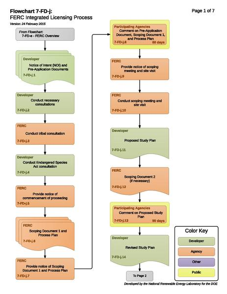 File:7-FD-j - FERC Integrated Licensing Process (1).pdf