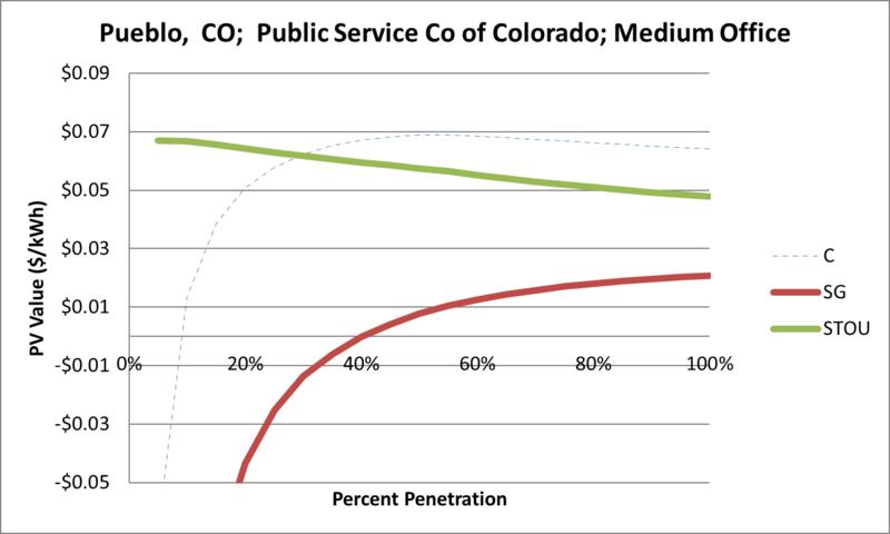 File:SVMediumOffice Pueblo CO Public Service Co of Colorado.png