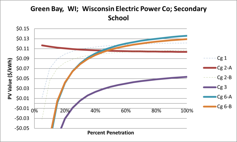 File:SVSecondarySchool Green Bay WI Wisconsin Electric Power Co.png