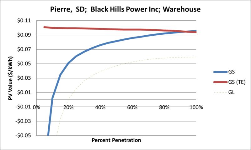 File:SVWarehouse Pierre SD Black Hills Power Inc.png