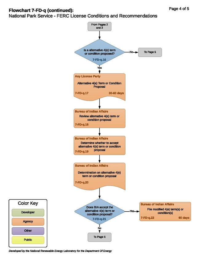 7-FD-q - NPS FERC License Conditions and Recommendations.pdf