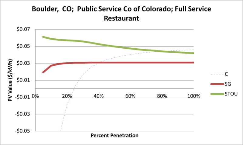File:SVFullServiceRestaurant Boulder CO Public Service Co of Colorado.png