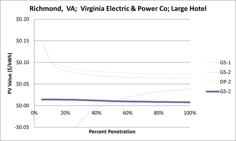 File:SVLargeHotel Richmond VA Virginia Electric & Power Co.png