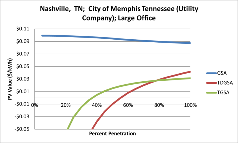 File:SVLargeOffice Nashville TN City of Memphis Tennessee (Utility Company).png