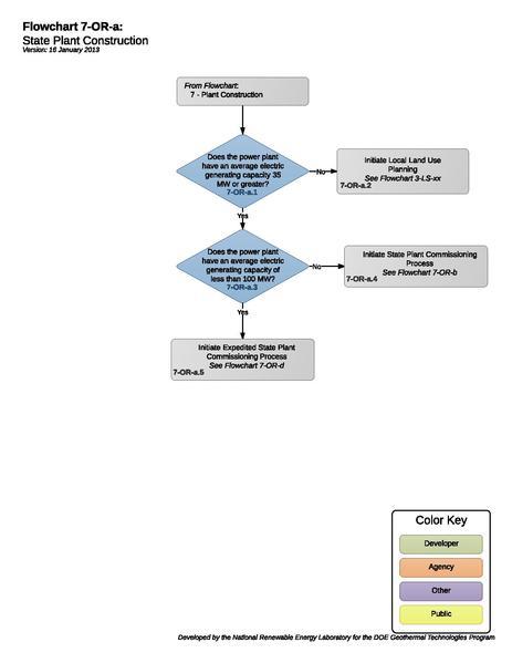 File:07ORAStatePlantConstruction (1).pdf