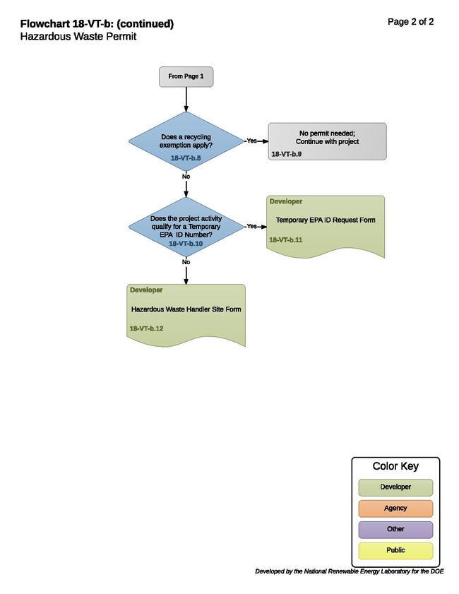 18-VT-b - Hazardous Waste 2015-09-01.pdf