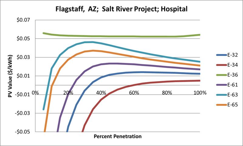 File:SVHospital Flagstaff AZ Salt River Project.png
