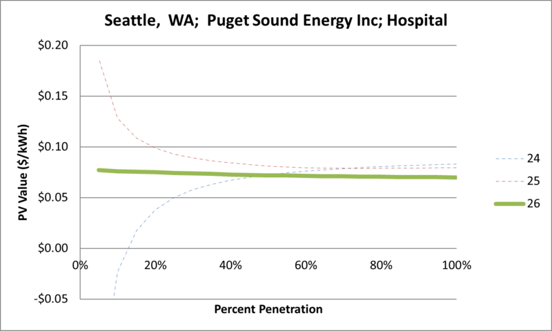 File:SVHospital Seattle WA Puget Sound Energy Inc.png