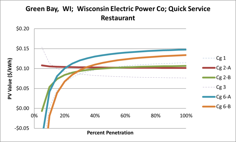 File:SVQuickServiceRestaurant Green Bay WI Wisconsin Electric Power Co.png