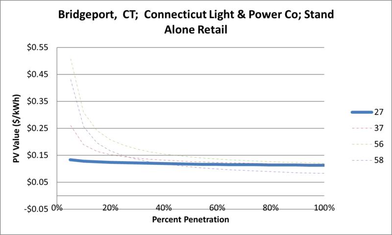 File:SVStandAloneRetail Bridgeport CT Connecticut Light & Power Co.png