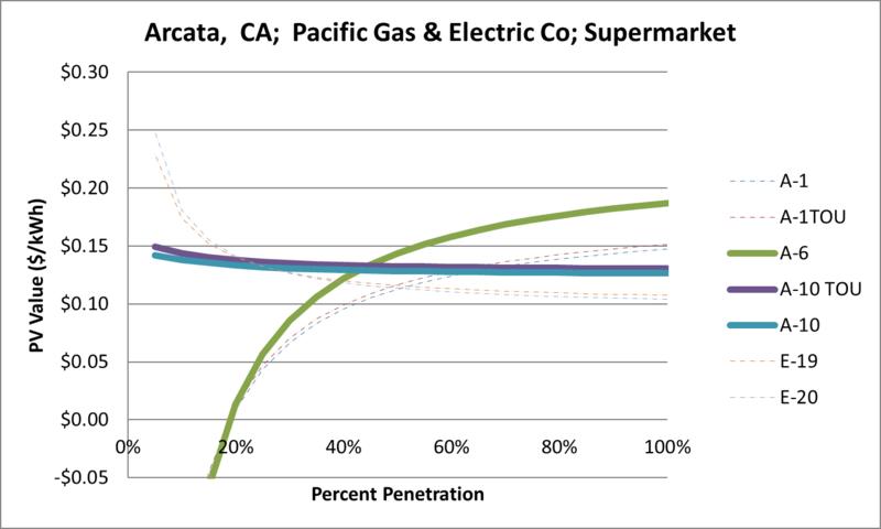 File:SVSupermarket Arcata CA Pacific Gas & Electric Co.png