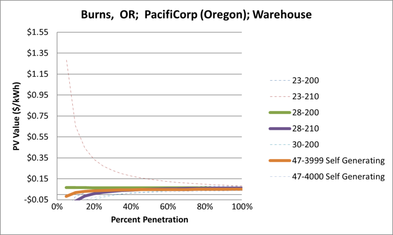 File:SVWarehouse Burns OR PacifiCorp (Oregon).png
