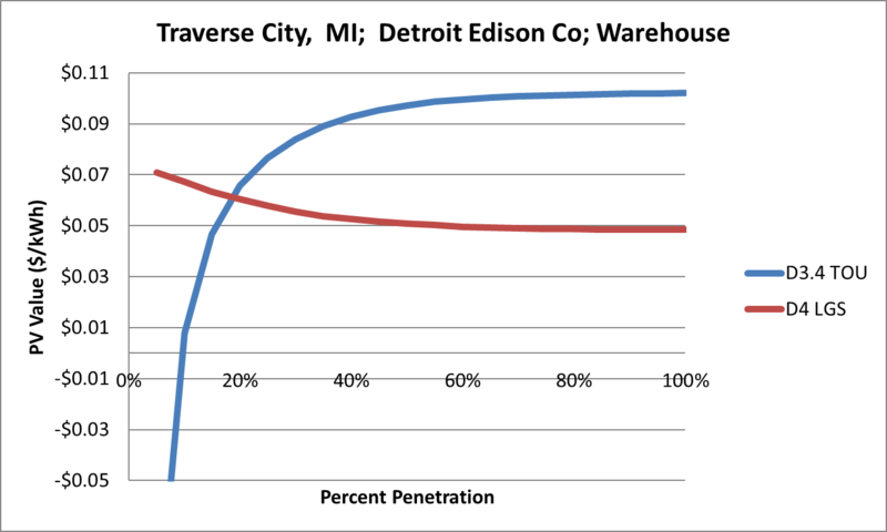 File:SVWarehouse Traverse City MI Detroit Edison Co.png
