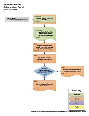 06NVCDrinkingWaterPermit.pdf