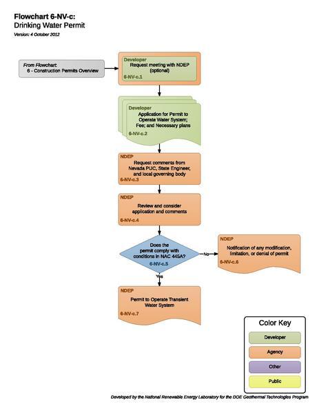 File:06NVCDrinkingWaterPermit.pdf