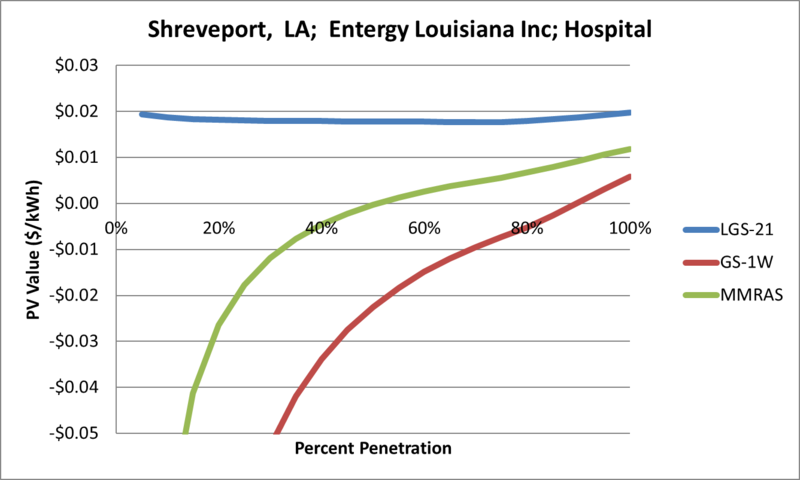File:SVHospital Shreveport LA Entergy Louisiana Inc.png