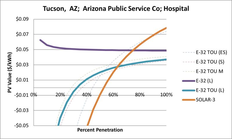 File:SVHospital Tucson AZ Arizona Public Service Co.png
